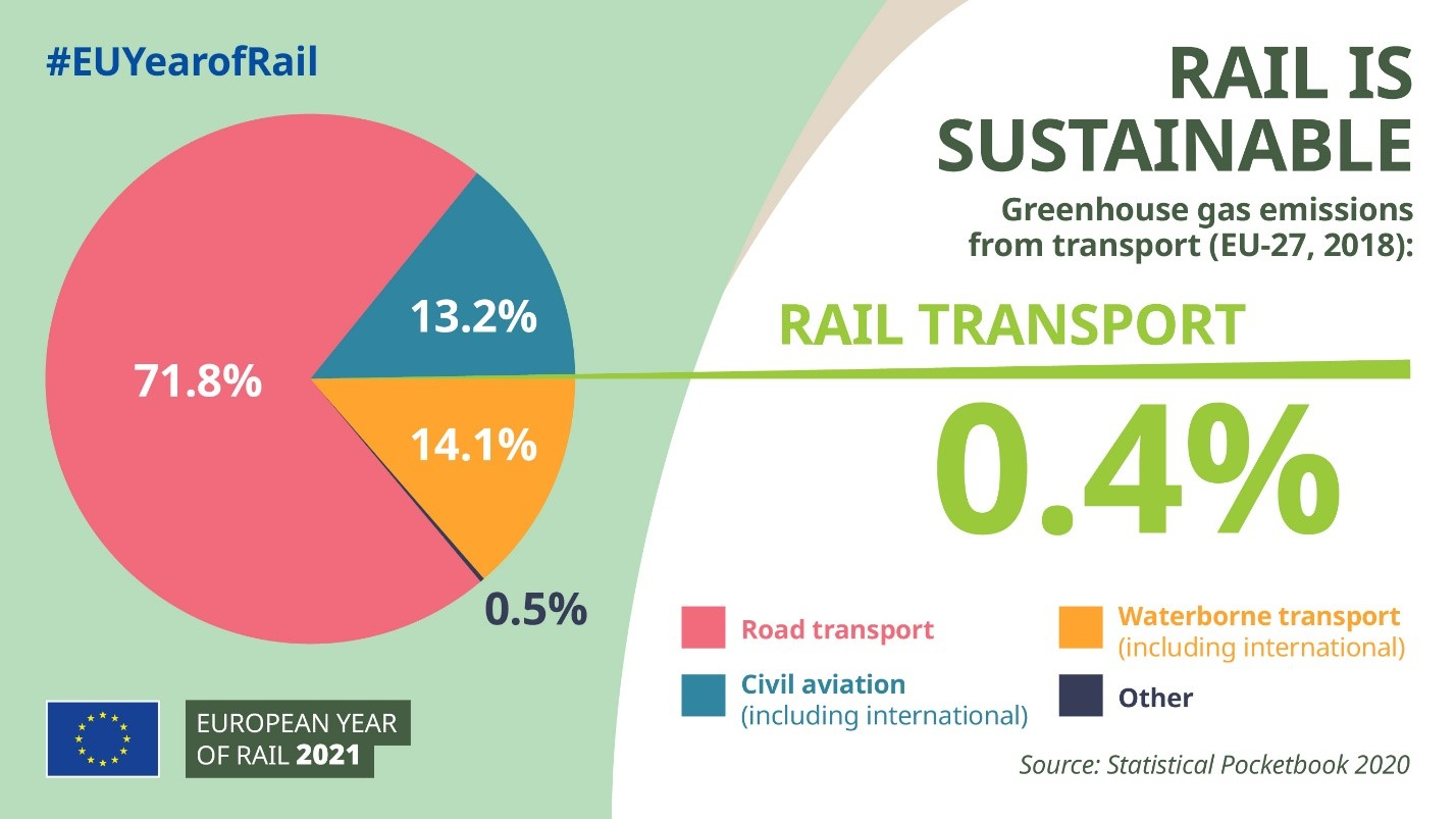 EU-Year-of-Rail-Rail-is-sustainable