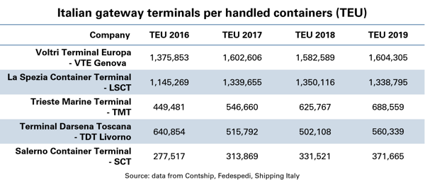 Italian-gateway-terminals-per-handled-containers