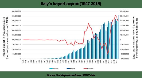 Italy's-trade-balance-1947-2018-2