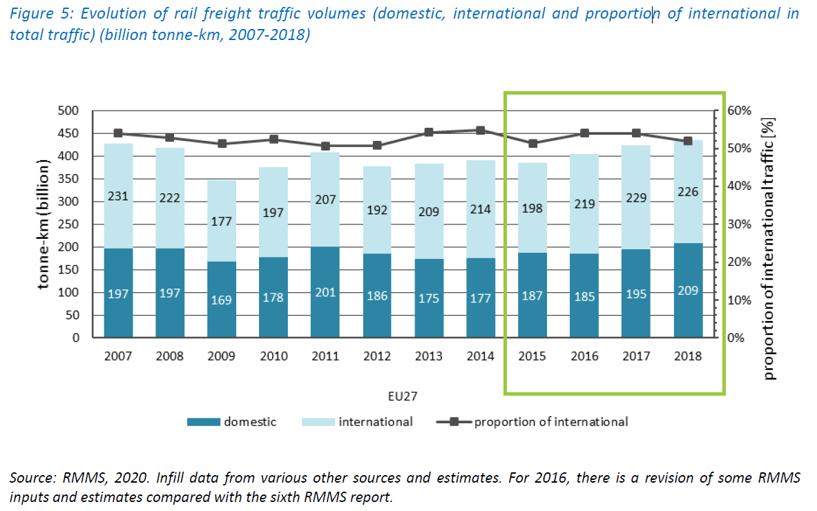 Report-development-rail-market-2021-evolution-rail-freight-traffic