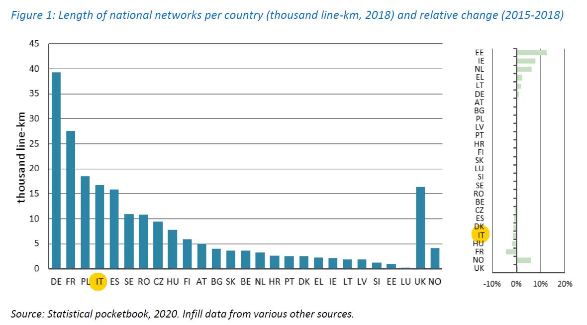 Report-development-rail-market-2021-lenght-national-networks