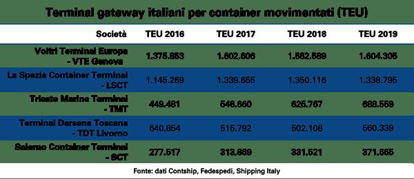 Terminal-gateway-italiani-per-container-movimentati-1
