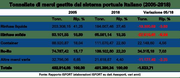 Tonnellate-merci-gestite-dal-sistema-portuale-italiano 2005-2018-1