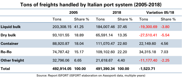 Tons-of-freights-handled-by-Italian-port-system-2005-2018-1