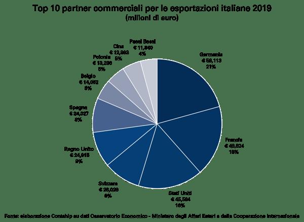 Top-10-partner-commerciali-esportazioni-Italia-2019