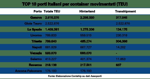 Top-10-porti-italiani-per-container-movimentati