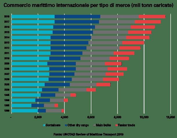 UNCTAD-Commercio-marittimo-internazionale-per-tipo-di-merce