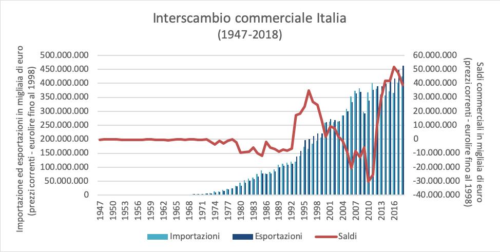 interscambio_commerciale